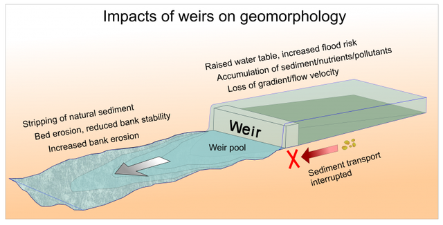 Impacts Of Weirs On Geomorphology